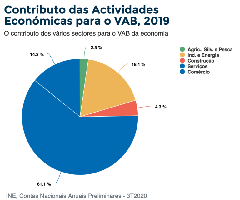 Contributo das Actividades Económicas para o VAB, 2019