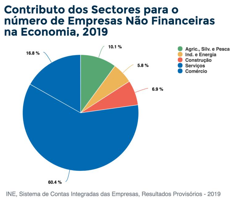 Contributo dos Sectores para o número de Empresas Não Financeiras na Economia, 2019