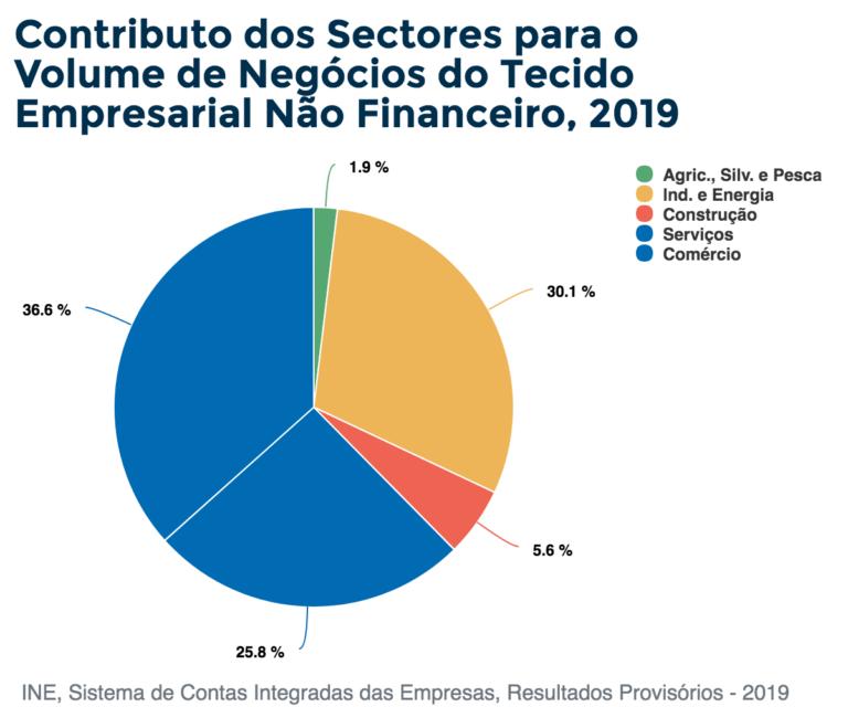 Contributo dos Sectores para o Volume de Negócios do Tecido Empresarial Não Financeiro, 2019