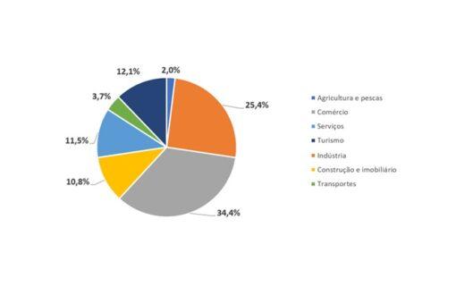 PME Líder 2020 reconhece cerca de 1000 empresas, 34.4% no comércio