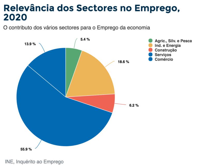 Relevância dos Sectores no Emprego, 2020