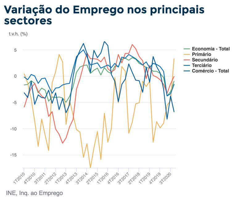 Variação do Emprego nos principais sectores